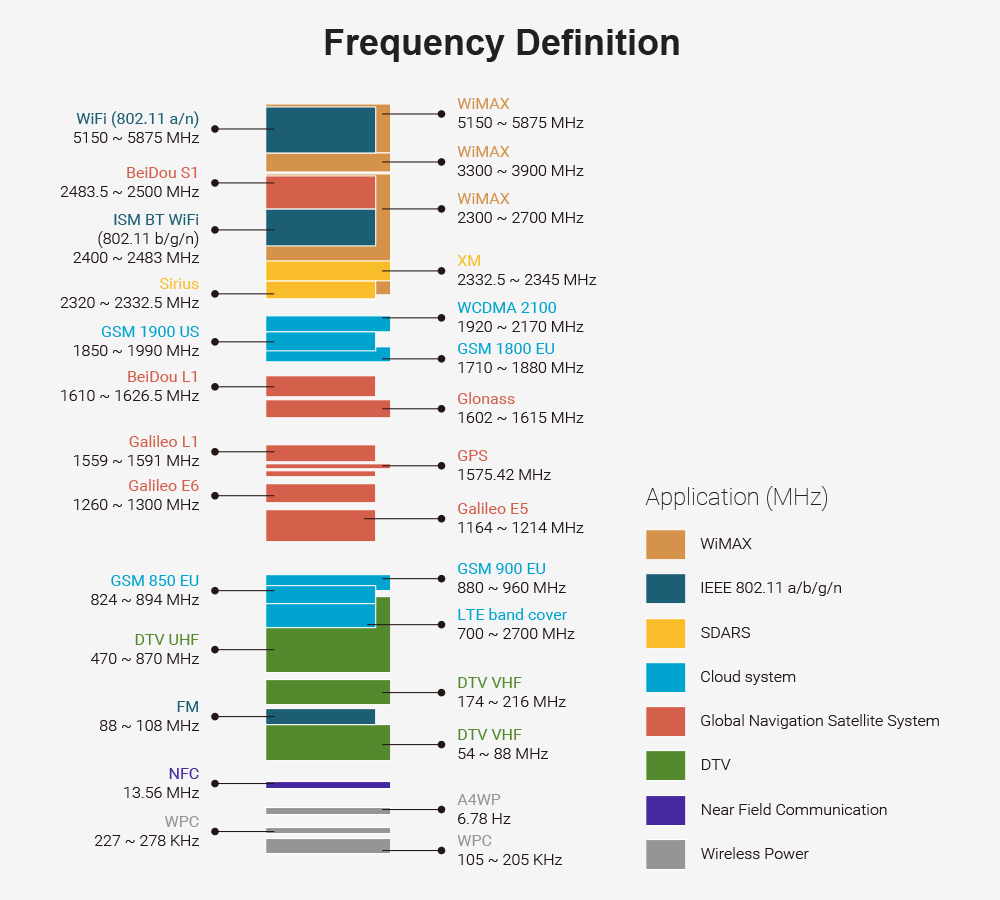 Frequency Definition